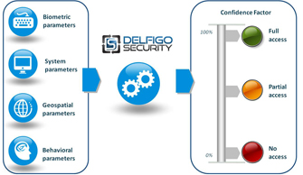 DSGateway™: Intelligent Authentication Platform